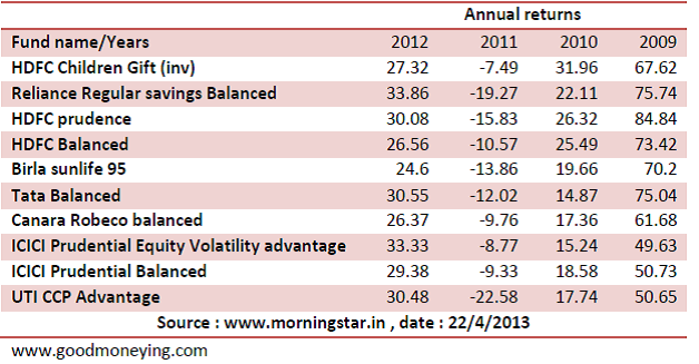 balanced funds morninstar