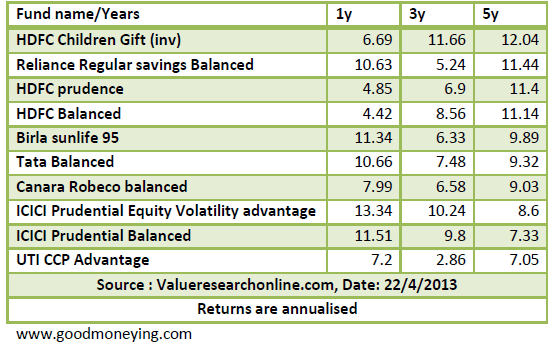 balanced funds valueresaerch
