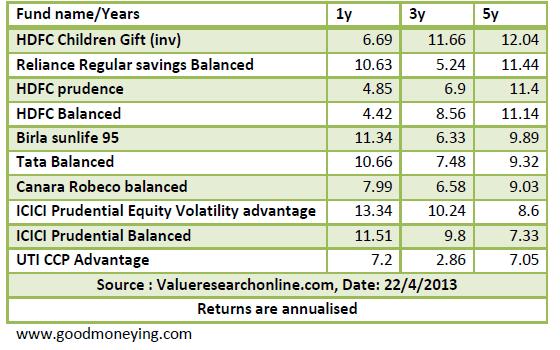 balanced funds valueresaerch