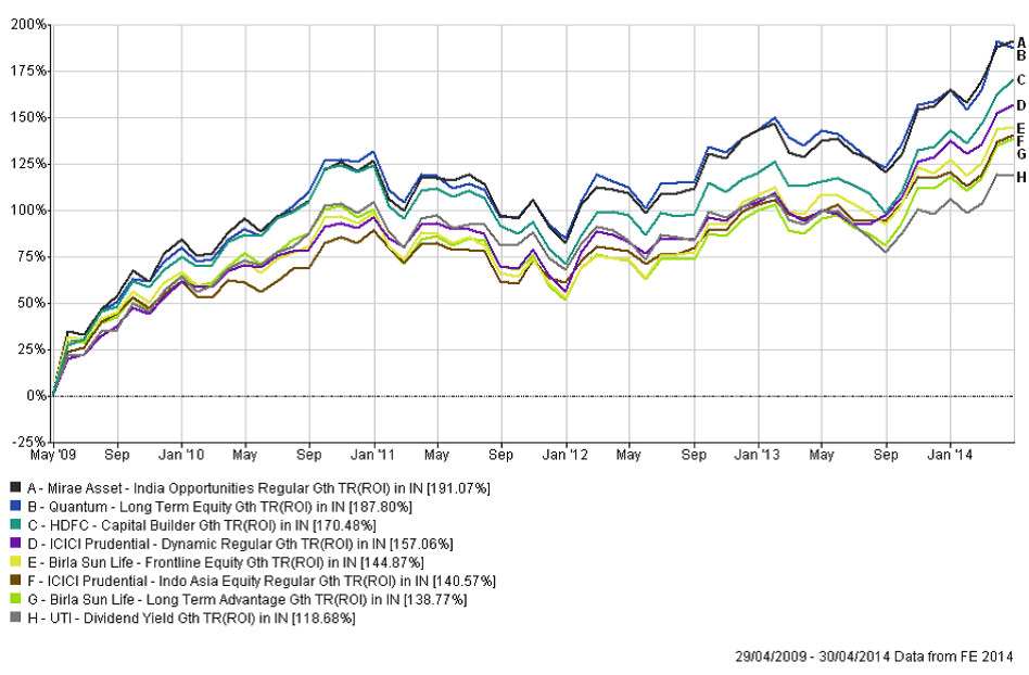 dividend yield funds