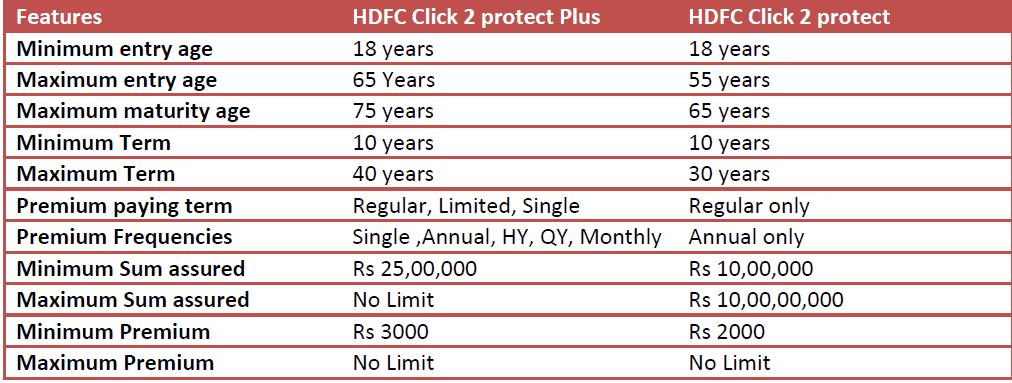dfc click 2 protect plus online term plan