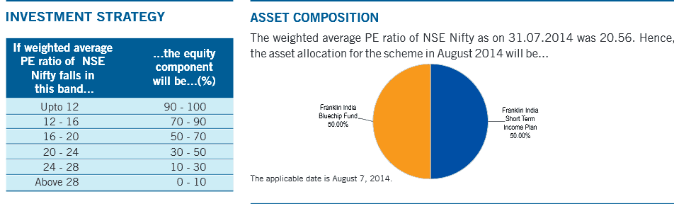dynamic asset allocation mutual fund