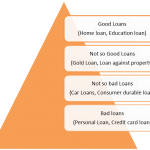 prepayment of loans