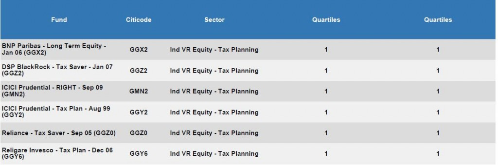best elss tax saving mutual funds