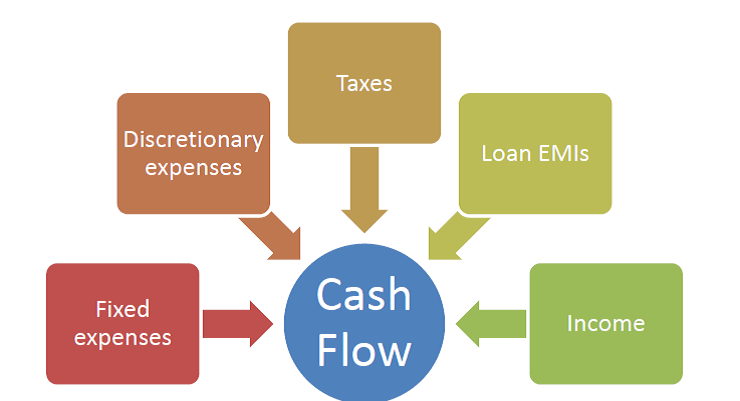 personal cash flow analysis Download a free simple personal cash flow statement to make your document professional and perfect find other professionally designed templates in tidyform.