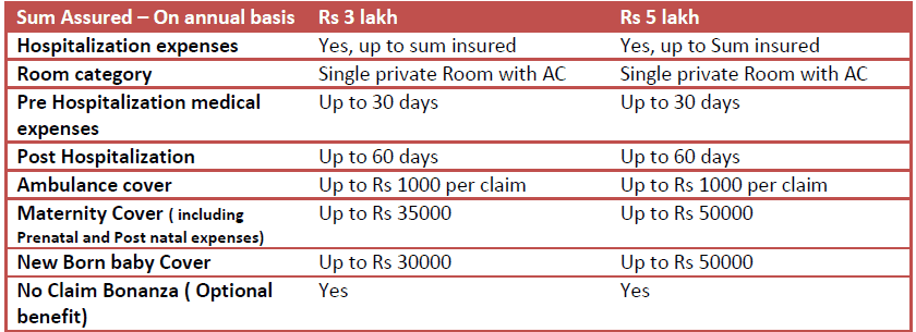 Religare joy maternity cover health insurance