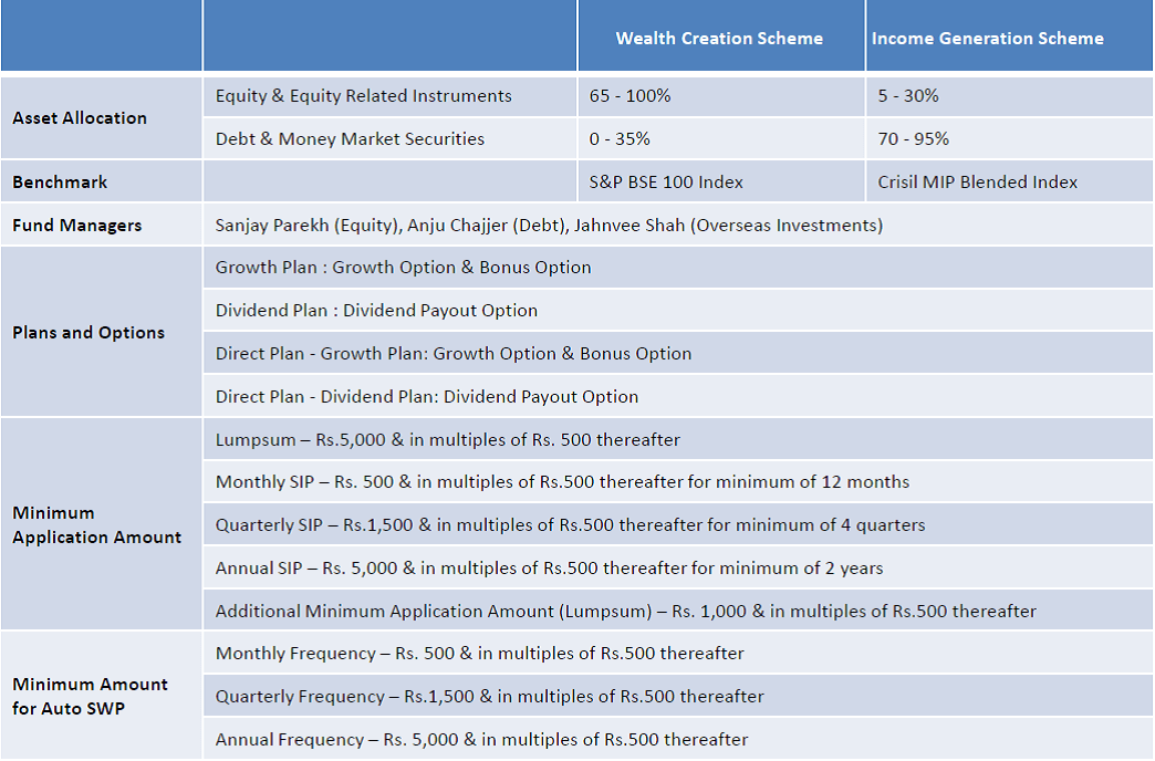 comparison of reliance mutual fund with Mutualfundindia website provides details about best performing mutual funds, mutual funds performance, research on mutual fund, mutual fund news, top mutual fund, compare different mutual fund, indian mutual fund ranking and also provides periodic updates on indian economy.