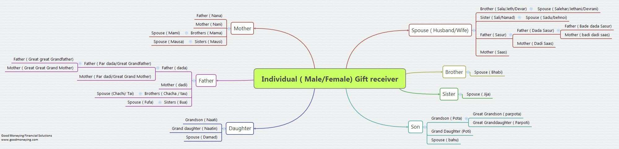 Gift tax in India - Income tax rules on gifts and exemption
