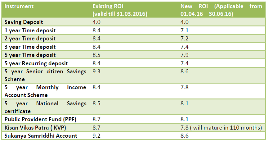 New small savings interest rates be friends with - Post office investment account interest rates ...