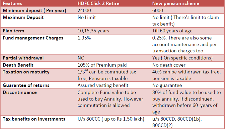 HDFC click 2 retire vs new pension scheme