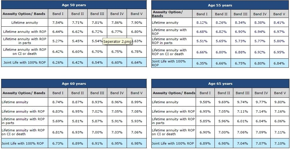 HDFC life new immediate annuity plan