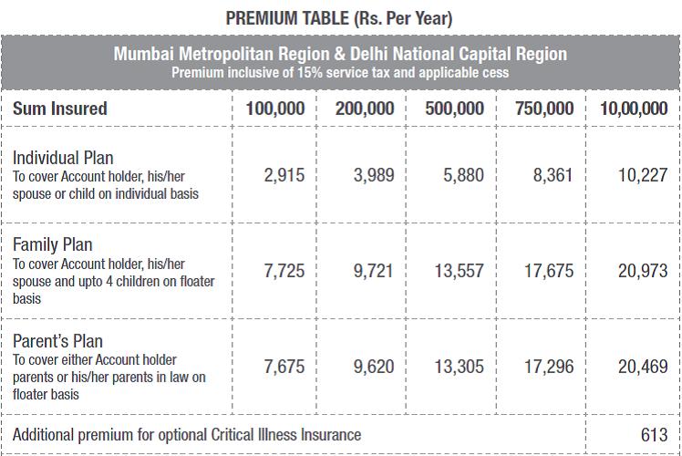 canara bank mediclaim premium rates