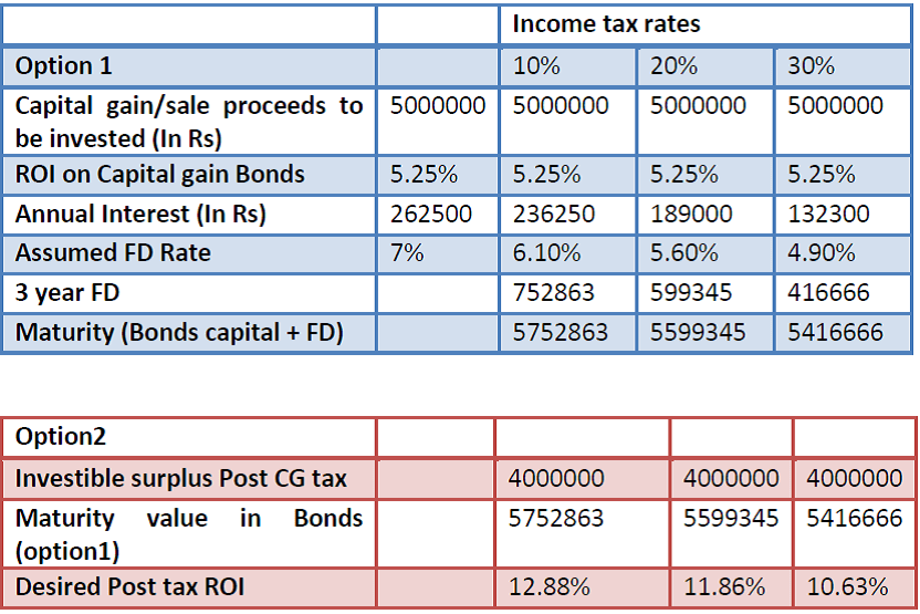 Capital gains tax rate 2017 stock options
