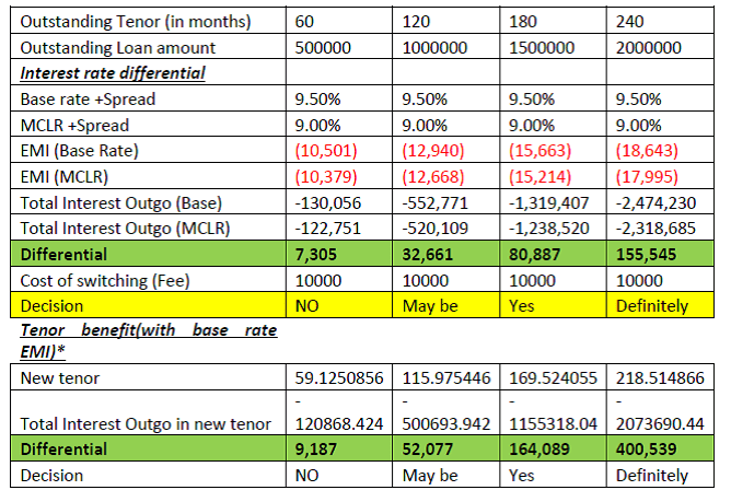 base rate to mclr